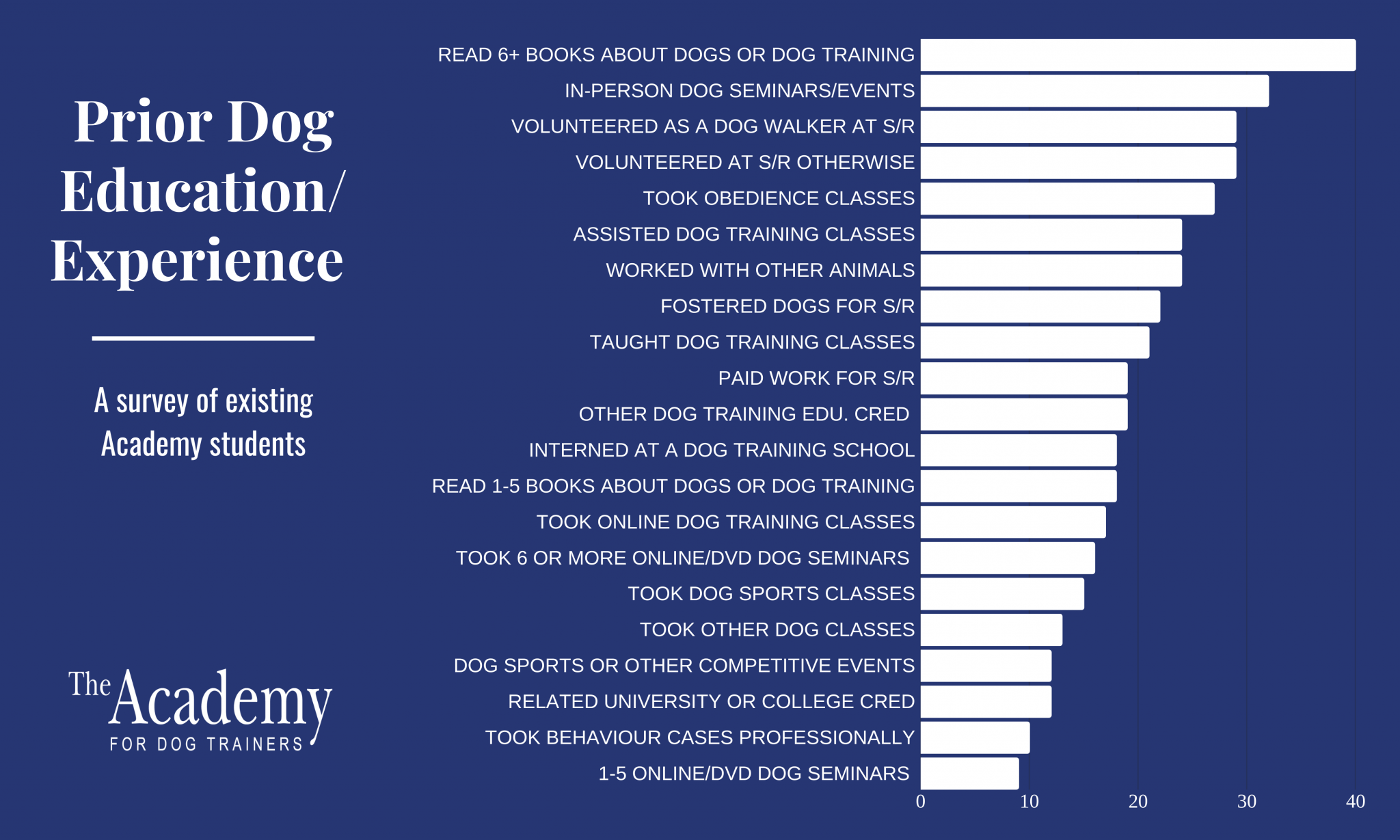 Chart showing dog trainers' education and experience